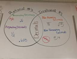 Real Numbers Venn Diagram Worksheet 80 Prototypic Classifying Real Numbers Chart