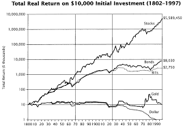 Gold Versus Stock Market Chart Historical Stock Prices Chart Going Back A Century