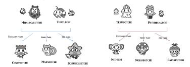 Tamagotchi Friends Growth Chart Natashenka