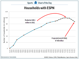 Espn Closer Chart A Pictures Worth A Thousand Words Disneys Espn Dilemma