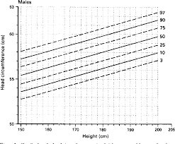 Average Head Circumference Chart Figure 3 From Centiles For Adult Head Circumference