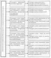 Курсовая работа Характеристика международных стандартов  Рисунок 3 Классификация стандартов по экономическому содержанию