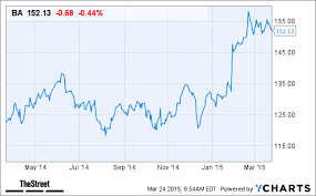 Boeing Ba Stock Slumping Today Despite Jefferies Price