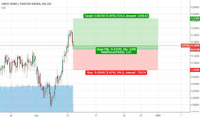 Chfsek Chart Rate And Analysis Tradingview
