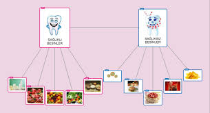 Healthy Unhealthy Food Chart Using Popplet