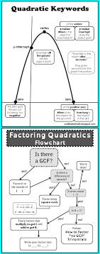 best algebra problems ideas solve algebra quadratics flow and anchor charts oh my