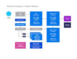 Dr Robot An Inside Look At Robotic Surgeries Medical
