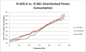 I5 Vs I7 Chart I3 540 Vs I5 655k Vs I5 661 Intels Core I5 655k Core
