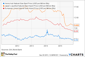 Natural Gas Price Chart 2014 Natural Gas Exports Could Shift Power In U S Energy The