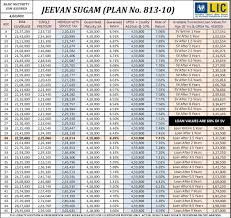 Should You Buy Lic Jeevan Sugam