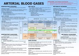 Neonatal Blood Gas Interpretation Chart Www