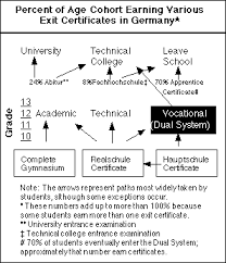 German Education System Chart Ed Systems In Europe
