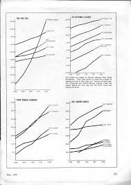 "A graph of class growth in the uk from yachting world in may 1968 when the sport was flourishing the slower ""family sailing"" boats made up the vast"