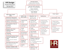 Design A Recruitment Plan Project Structure Hr Design
