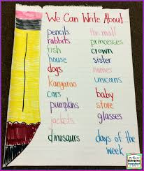 Kindergarten Writing Anchor Charts Anchor Charts Ideas Tips And Tricks The Kindergarten