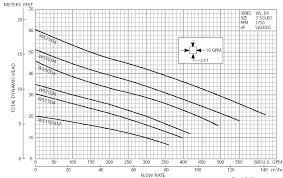 Fountain Pump Size Chart Fountain Pump Tutorial