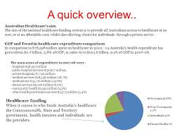 healthcare funding