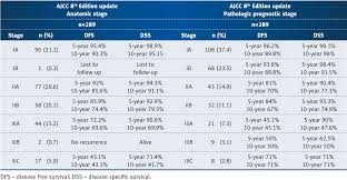 Ajcc Breast Cancer Staging Chart Table 4 From Comparison Of Pathological Prognostic Stage And