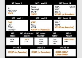Dod 8570 Chart Comptia Csa Approved By Us Department Of Defense