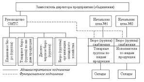 Дипломная работа Процесс экспедирования транспортной компании ООО  2 3 Организационная структура компании Роль отдела логистики