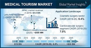 Medical Tourism Cost Comparison Chart Medical Tourism Market Forecasts 2019 2025 Global