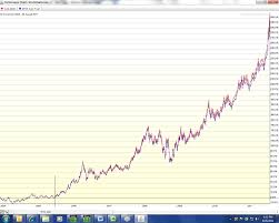 Gld Vs Gold Price Chart Gld Vs Physical Gold Buy Gold And Silver