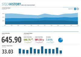 Kendo Ui Stock History