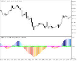 Renko Charts Mt5 Squeeze Ra V1 Forex Mt5 Indicator Forex Mt4 Indicators