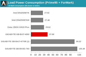 Power Consumption And Thermal Performance Gigabyte Brix Gb