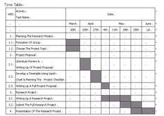 Gantt Chart Phd Proposal 41 Best Gantt Charts Images In 2019 Gantt Chart Gantt