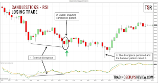 Trading Candlestick Patterns With Relative Strength Index Rsi