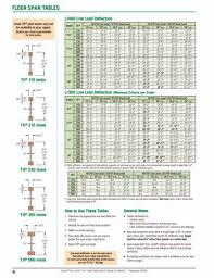 Tji Span Chart 46 Floor Joist Design Load How To Repair Cut Or Damaged