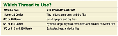 Fly Tying Thread Conversion Chart Deciphering Thread Size Fly Tyer