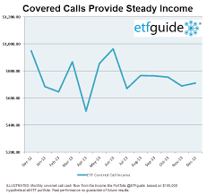 Covered Call Chart Are Covered Call Funds A Smart Income Play Nasdaq Com
