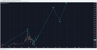 Gbtc Chart Bitcoin Investment Trust Gbtc Wash Rinse Repeat For