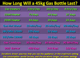 How Long Does A 45kg Gas Bottle Last How Long Does A Gas