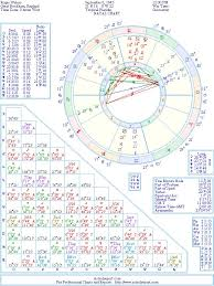 Roger Waters Natal Birth Chart From The Astrolreport A List