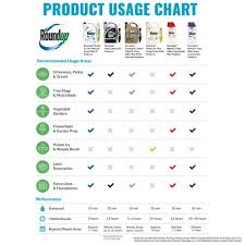 Roundup Pro Mixing Chart Roundup 2 5 Gal Concentrate Pro Herbicide