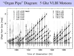 "organ pipe"" diagram   ghz vlbi motions""organ pipe"" diagram   ghz vlbi motions"