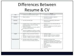 What Does Resume Mean Classy What Does Resume Mean In A Job Application Meaning Delectable Grand