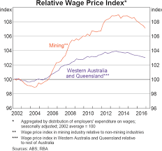 Australian Wage Growth Chart Insights Into Low Wage Growth In Australia Bulletin