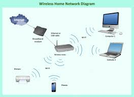 why do people confuse wifi network with internet connectivity wireless home network at Diagram Of Home Network With Router
