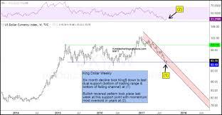 Kimble Charting Solutions King Dollar Creates Bullish Reversal Pattern At Support