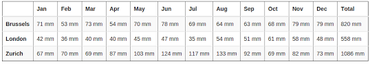 Compare Climate Data Of Two Cities Weather Averages