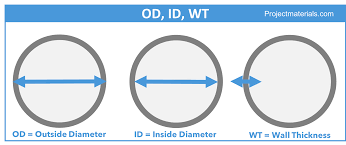 Pipe Size Id Chart Pin On Steel Pipes