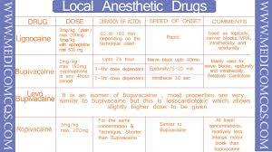 Local Anesthetic Drugs Chart Easy To Remember Medico Mcqs