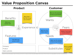 Value Proposition Template Value Proposition Canvas Questions Peter J Thomson 6