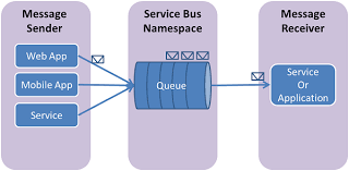 How To Use Azure Service Bus Queues With Ruby Microsoft Docs