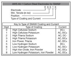 Electrode Positive Dcep Vs Electrode Negative Dcen