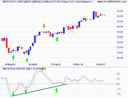 Free Macd Charts Incredible Charts Two Great Macd Trading Signals